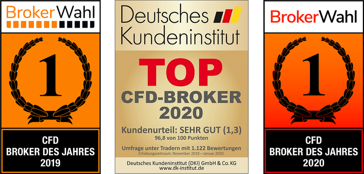 Dow-Jones-Analyse-Gegensignal-Kommentar-Jens-Chrzanowski-GodmodeTrader.de-2