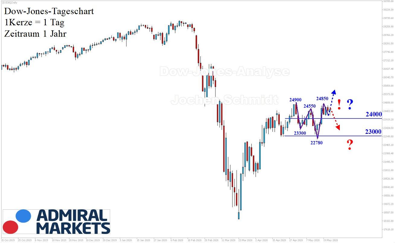Dow-Jones-Analyse-Trendlos-Kommentar-Jens-Chrzanowski-GodmodeTrader.de-1