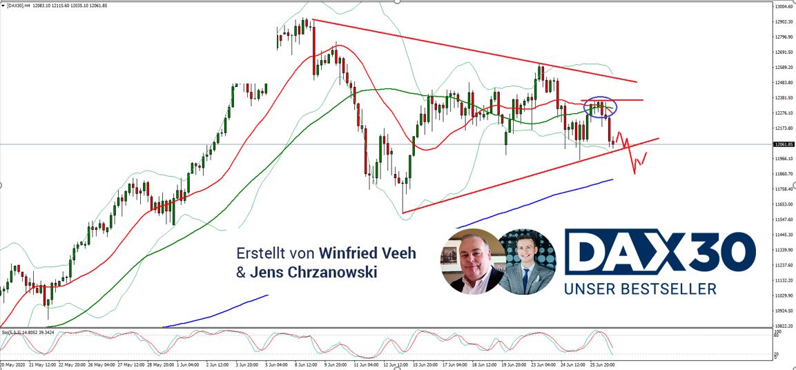 DAX-Analyse-Im-bärischen-Keil-Kommentar-Jens-Chrzanowski-GodmodeTrader.de-1