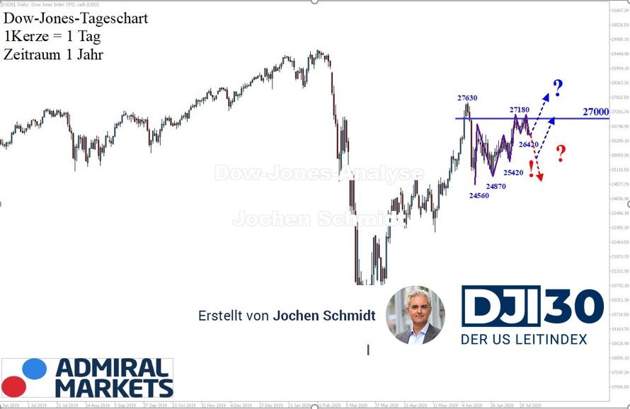 Dow-Jones-Analyse-Zu-langsam-Kommentar-Jens-Chrzanowski-GodmodeTrader.de-1
