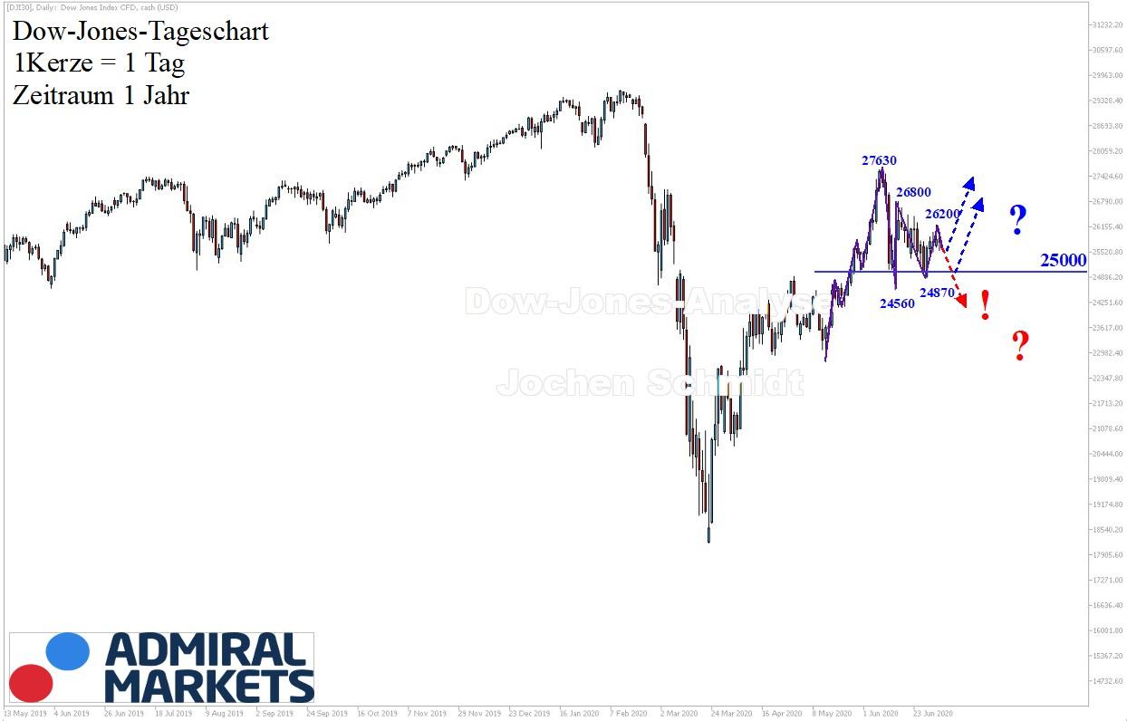 Dow-Jones-Analyse-Spannungsaufbau-oder-einfach-nur-unsauber-Kommentar-Jens-Chrzanowski-GodmodeTrader.de-1