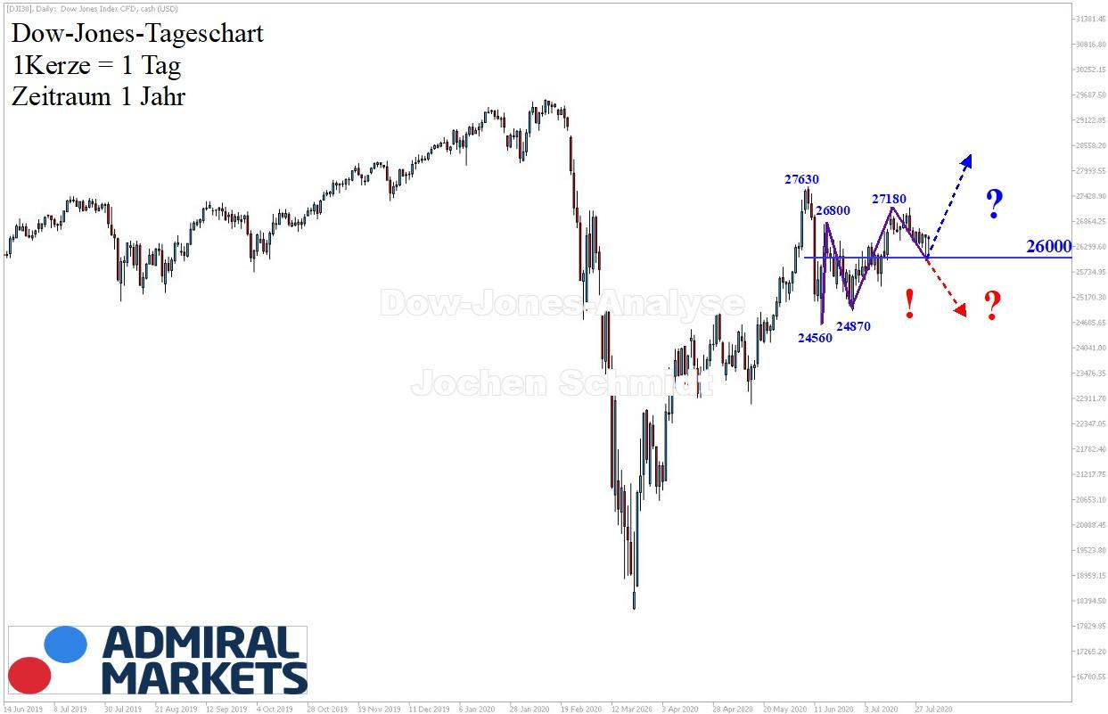 Dow-Jones-Analyse-Korrektur-oder-mehr-Kommentar-Jens-Chrzanowski-GodmodeTrader.de-1