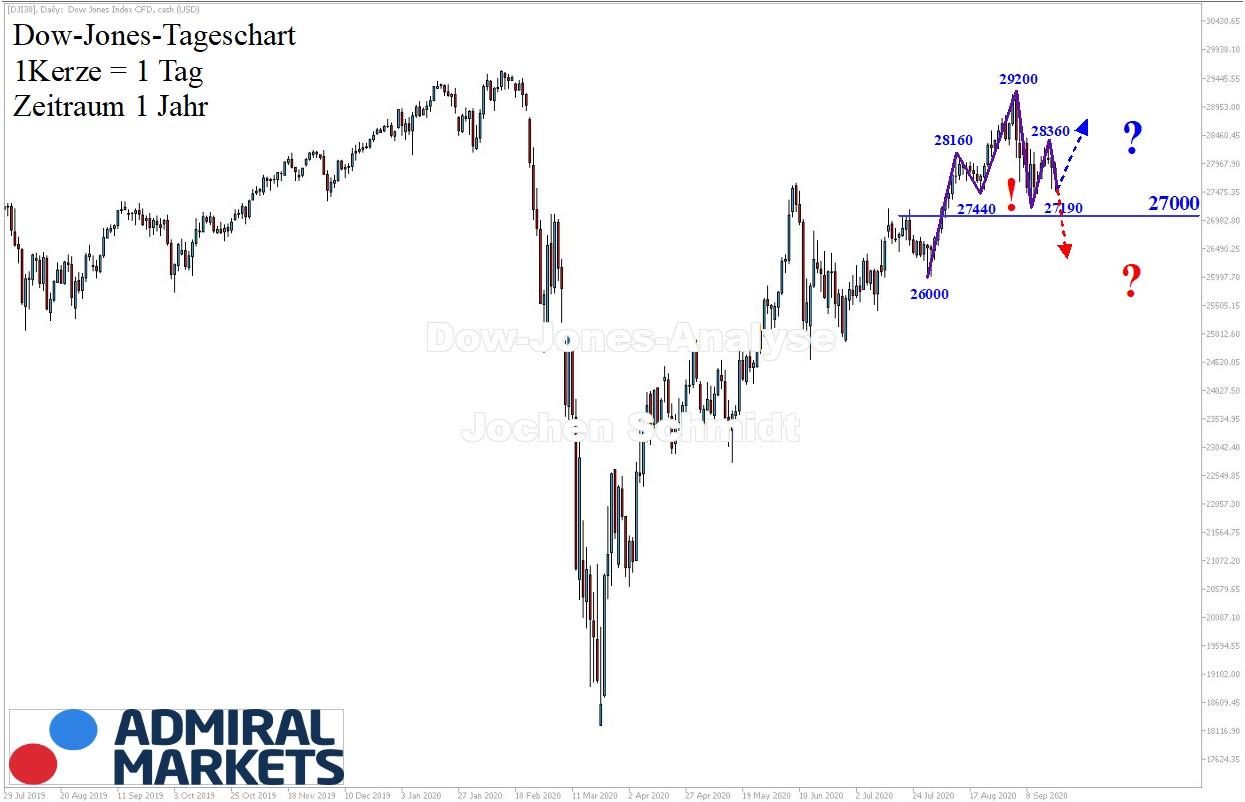 Dow-Jones-Analyse-Schwebend-unsauber-Kommentar-Jens-Chrzanowski-GodmodeTrader.de-1