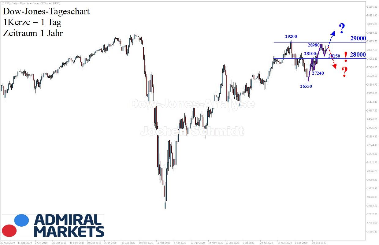 Dow-Jones-Analyse-Nur-ein-kleiner-Schritt-Kommentar-Jens-Chrzanowski-GodmodeTrader.de-1