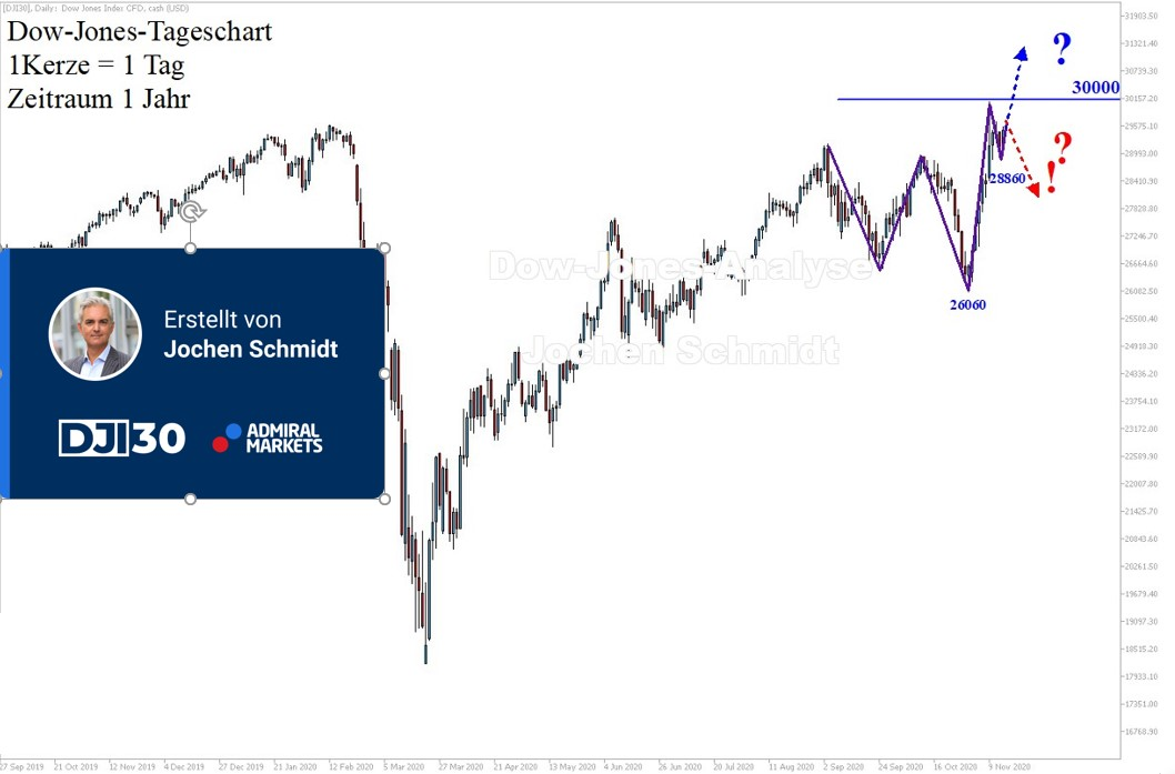 Dow-Jones-Wochenanalyse-Neue-Rekordmarke-Kommentar-Jens-Chrzanowski-GodmodeTrader.de-1