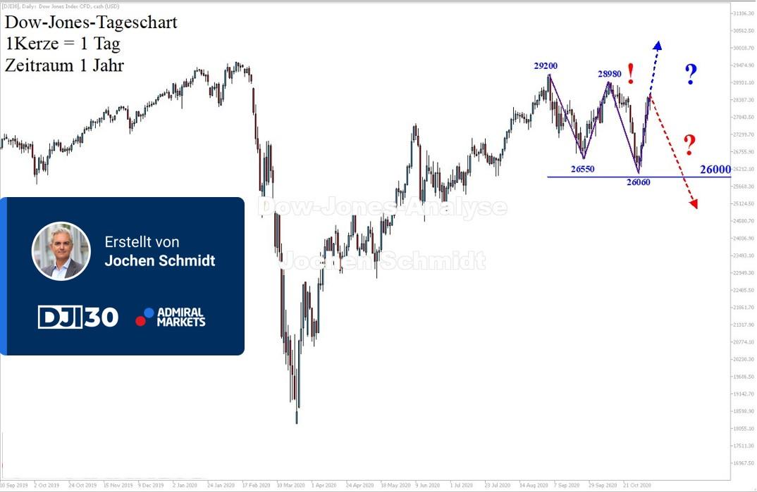 Dow-Jones-Mehr-als-nur-eine-Korrektur-Kommentar-Jens-Chrzanowski-GodmodeTrader.de-1