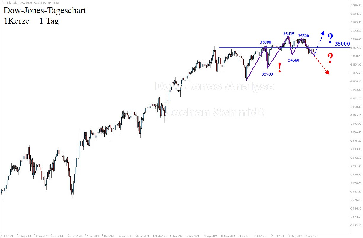 Dow-Jones-Analyse-Sägezahnartiger-Korrekturhandel-Kommentar-Jens-Chrzanowski-GodmodeTrader.de-1