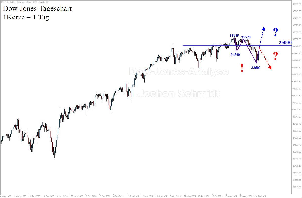 Dow-Jones-Analyse-Weiterhin-Korrekturhandel-Kommentar-Jens-Chrzanowski-GodmodeTrader.de-1