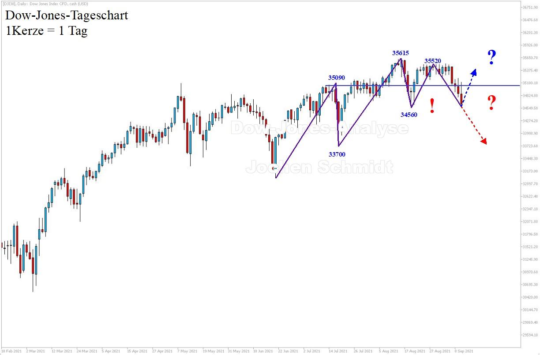 Dow-Jones-Analyse-Endlich-In-der-Korrektur-Kommentar-Jens-Chrzanowski-GodmodeTrader.de-1