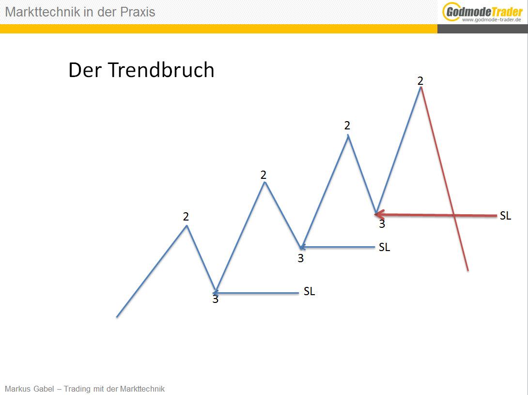 Mein-Weg-zur-Markttechnik-Markus-Gabel-GodmodeTrader.de-5