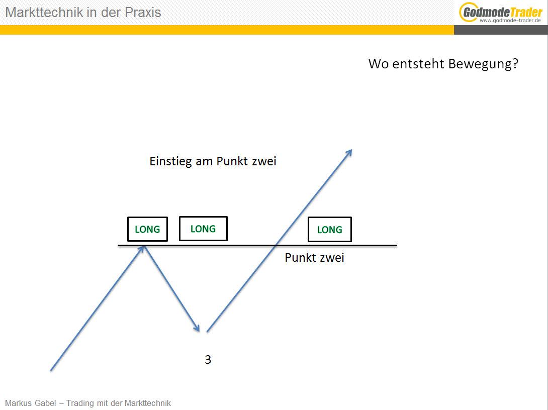 Mein-Weg-zur-Markttechnik-Markus-Gabel-GodmodeTrader.de-6