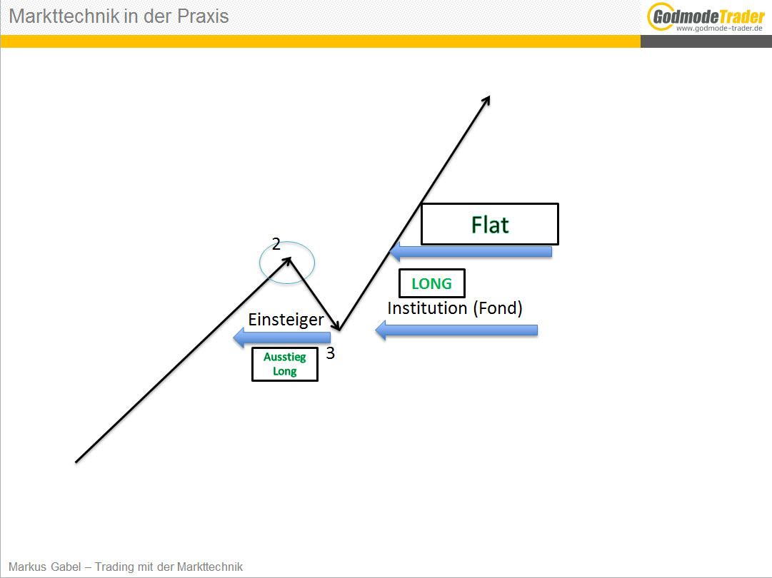 Mein-Weg-zur-Markttechnik-Markus-Gabel-GodmodeTrader.de-4