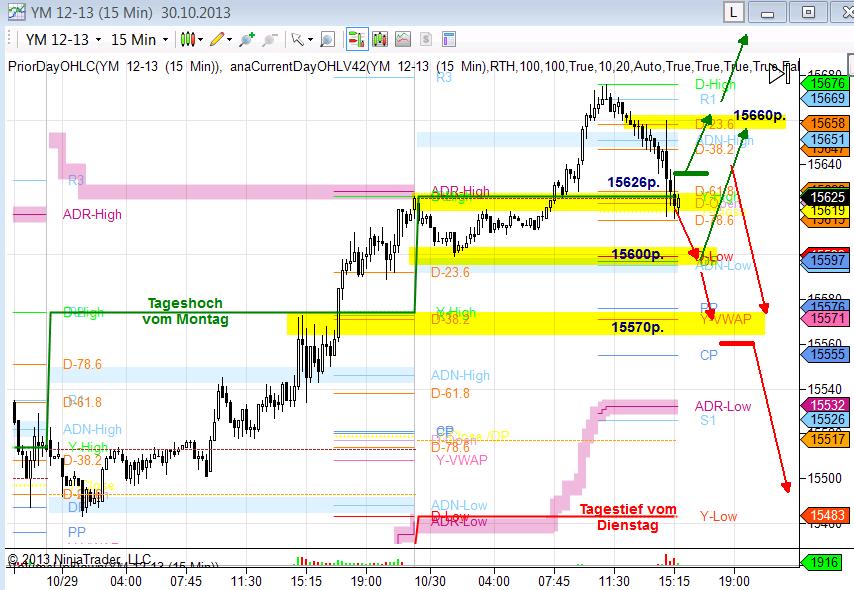 Dow-Future-15min-Chart-für-30-10-2013-Chartanalyse-Heiko-Behrendt-GodmodeTrader.de-1