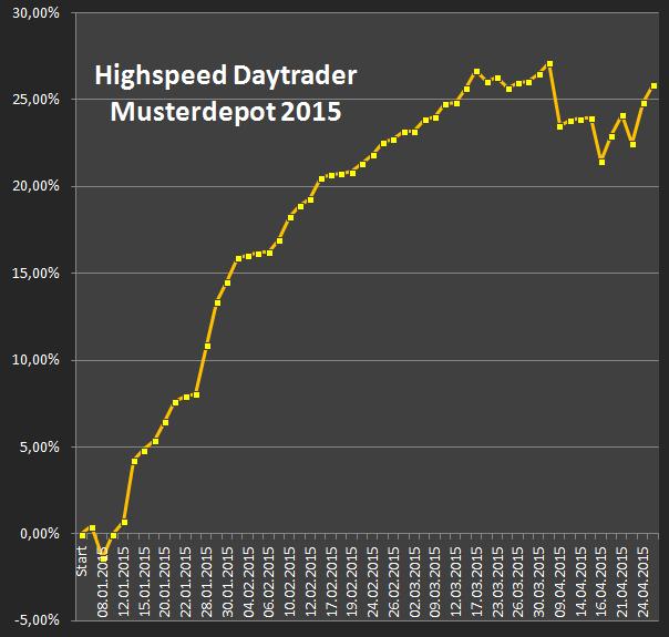 Highspeed-Daytrader-Mitschnitt-Mai-2015-Heiko-Behrendt-GodmodeTrader.de-2
