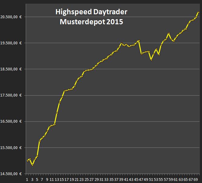 Highspeed-Daytrader-Mitschnitt-Juni-2015-Heiko-Behrendt-GodmodeTrader.de-2