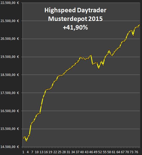 Peformance Highspeed Daytrader