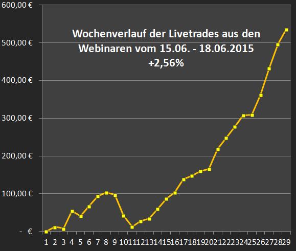 Chartgalerie-zum-3-fachen-Verfall-Hexensabbat-Chartanalyse-Heiko-Behrendt-GodmodeTrader.de-4