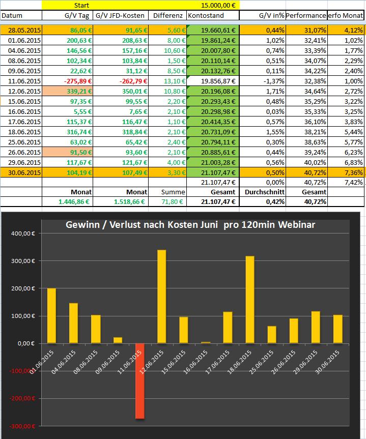 Live-News-Trading-DAX-zu-US-Arbeitslosenquote-NFP-Heiko-Behrendt-GodmodeTrader.de-1