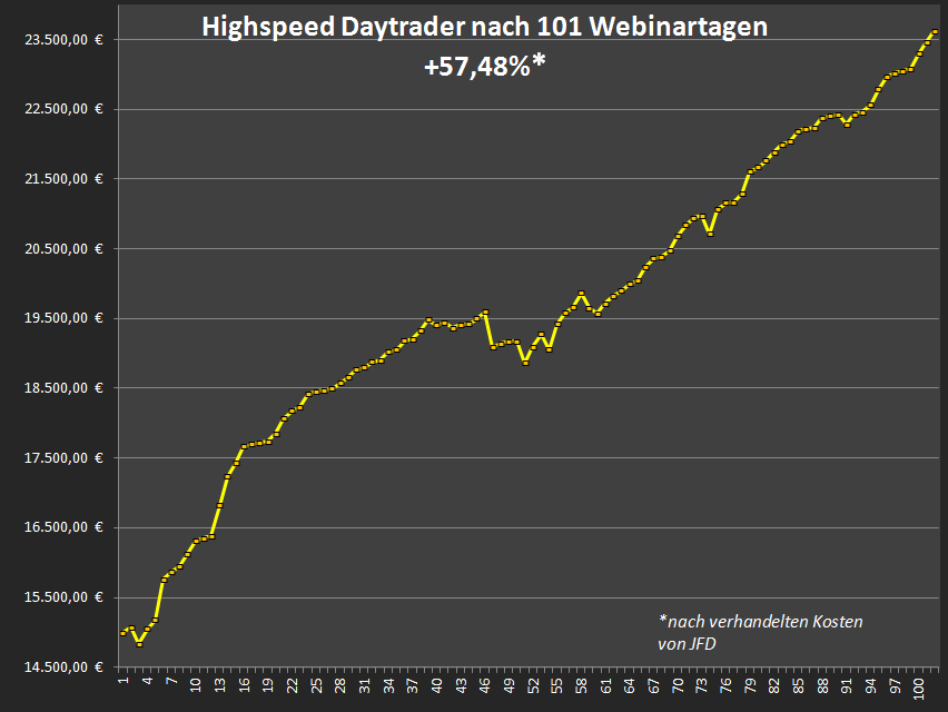 Live-ist-Live-Chartanalyse-Heiko-Behrendt-GodmodeTrader.de-1