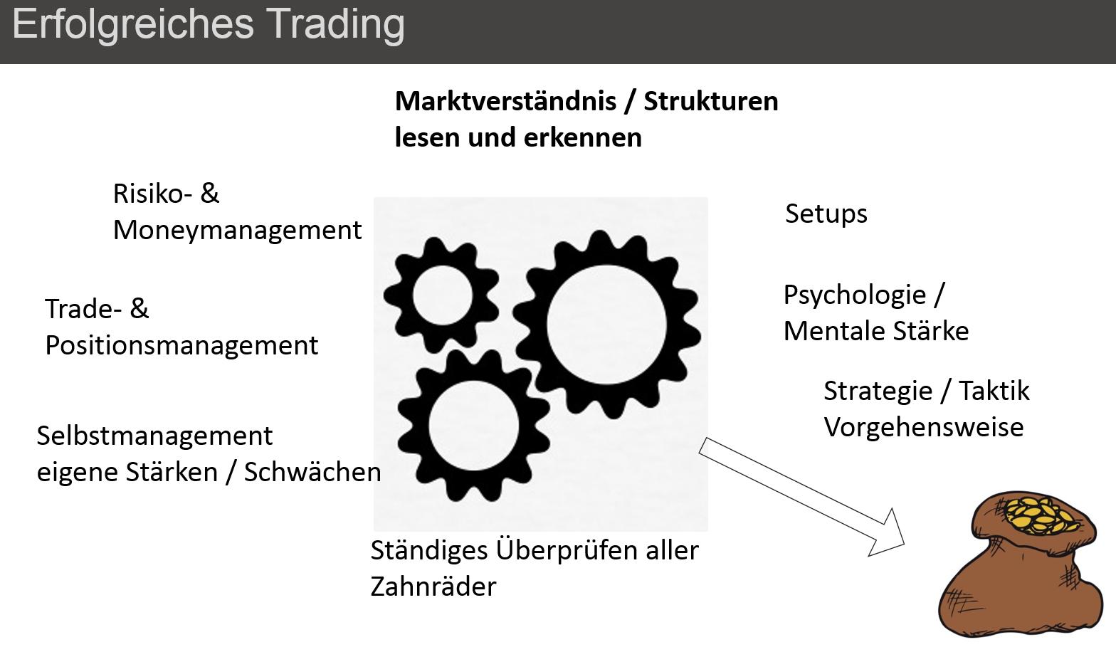 Highspeed-Daytrader-Gemeinsames-Trading-von-Theorie-bis-Praxis-Chartanalyse-Heiko-Behrendt-GodmodeTrader.de-1