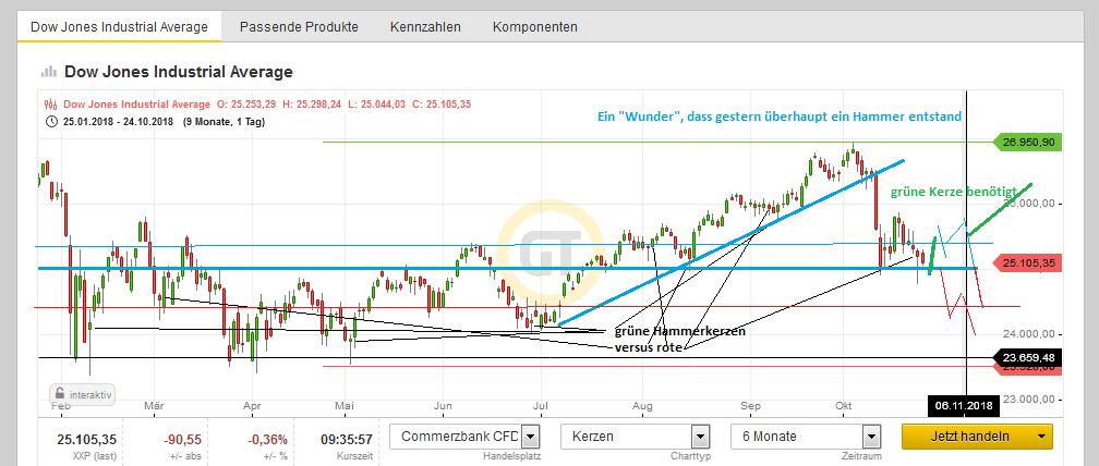Webinarmittschnitt-Rohstoff-und-Indextrader-Gold-über-Nasdaq-bis-zum-Dax-und-WTI-Öl-Cristian-Struy-GodmodeTrader.de-1