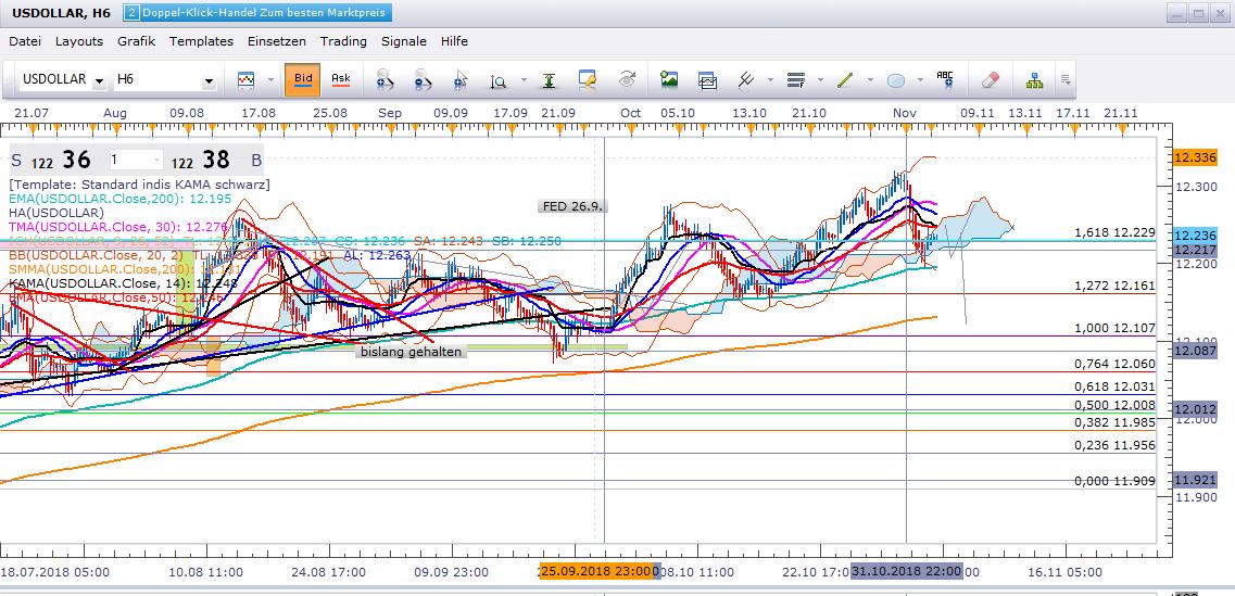 update-Gold-die-wundersame-Trendabkoppelung-vom-USDollar-Basket-Trend-Chartanalyse-Cristian-Struy-GodmodeTrader.de-1