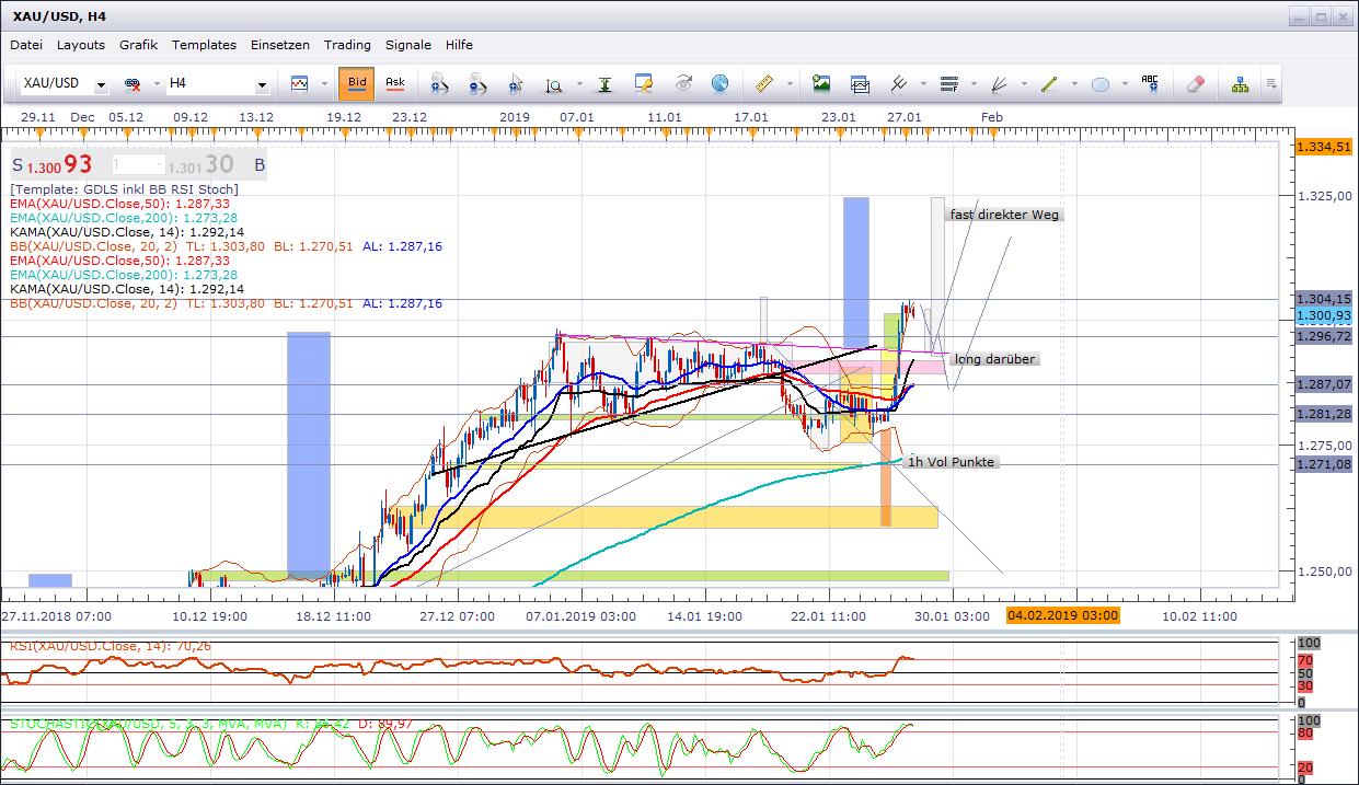 update-Gold-nach-dem-USD-US-Index-Bruch-wurde-die-Tür-aufgetan-Chartanalyse-Cristian-Struy-GodmodeTrader.de-1