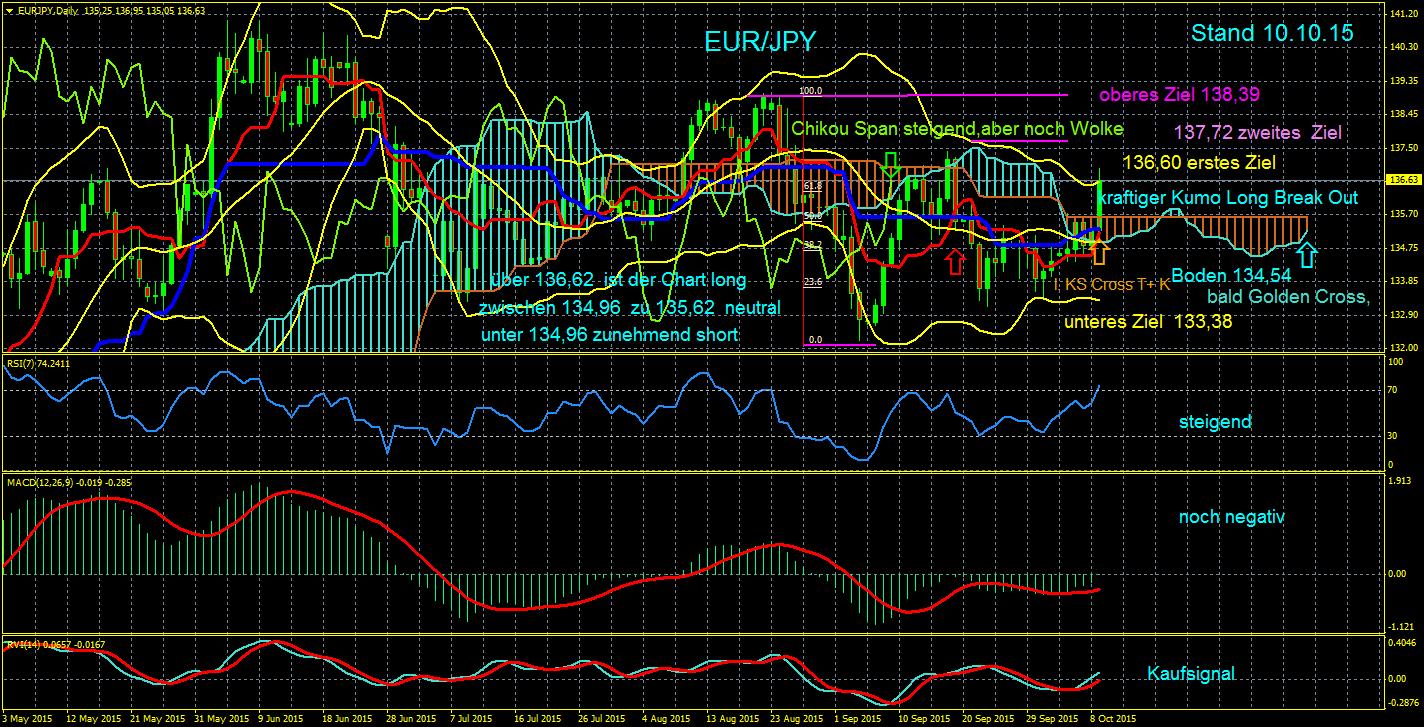 Dax-Gold-EUR-JPY-EUR-USD-Korrektur-oder-weiterer-Anstieg-das-ist-die-Frage-der-Fragen-diese-Woche-im-Eisbär-Ichimoku-Trading-Chartanalyse-Erich-Schmidt-GodmodeTrader.de-4