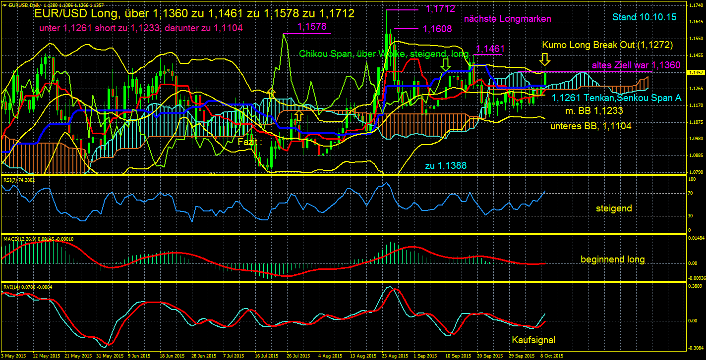 Dax-Gold-EUR-JPY-EUR-USD-Korrektur-oder-weiterer-Anstieg-das-ist-die-Frage-der-Fragen-diese-Woche-im-Eisbär-Ichimoku-Trading-Chartanalyse-Erich-Schmidt-GodmodeTrader.de-5