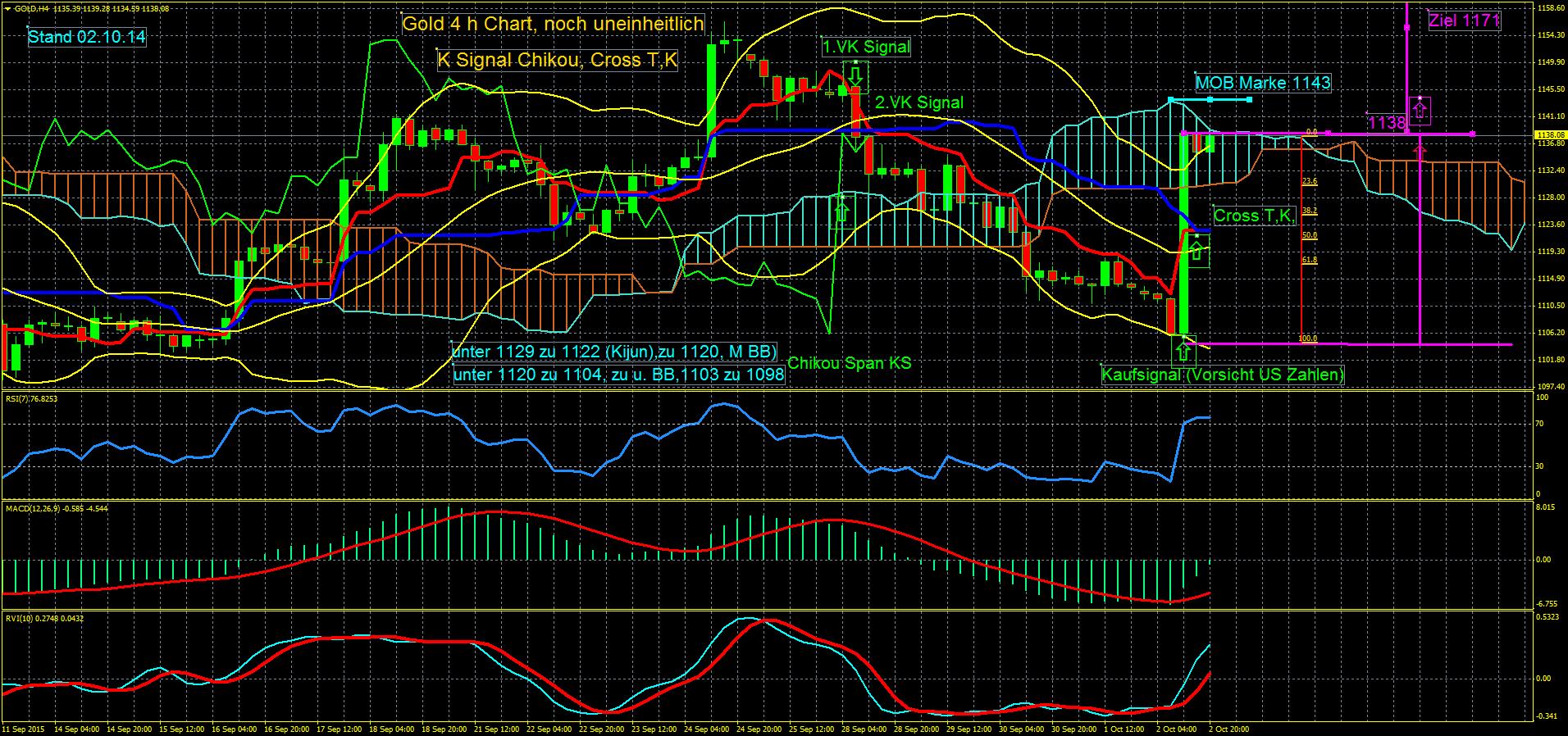 Dow-Jones-SP-500-Nasdaq-Dax-Gold-mit-Monsterkerze-welch-eine-Handelswoche-Achterbahn-vom-Feinsten-nichts-für-schwache-Nerven-Chartanalyse-Erich-Schmidt-GodmodeTrader.de-3