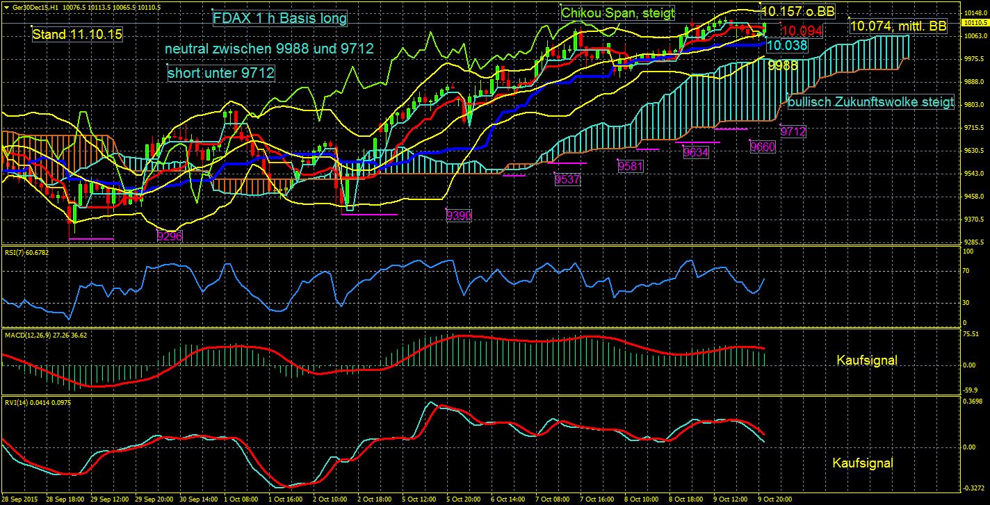 Dax-Gold-EUR-JPY-EUR-USD-Korrektur-oder-weiterer-Anstieg-das-ist-die-Frage-der-Fragen-diese-Woche-im-Eisbär-Ichimoku-Trading-Chartanalyse-Erich-Schmidt-GodmodeTrader.de-2