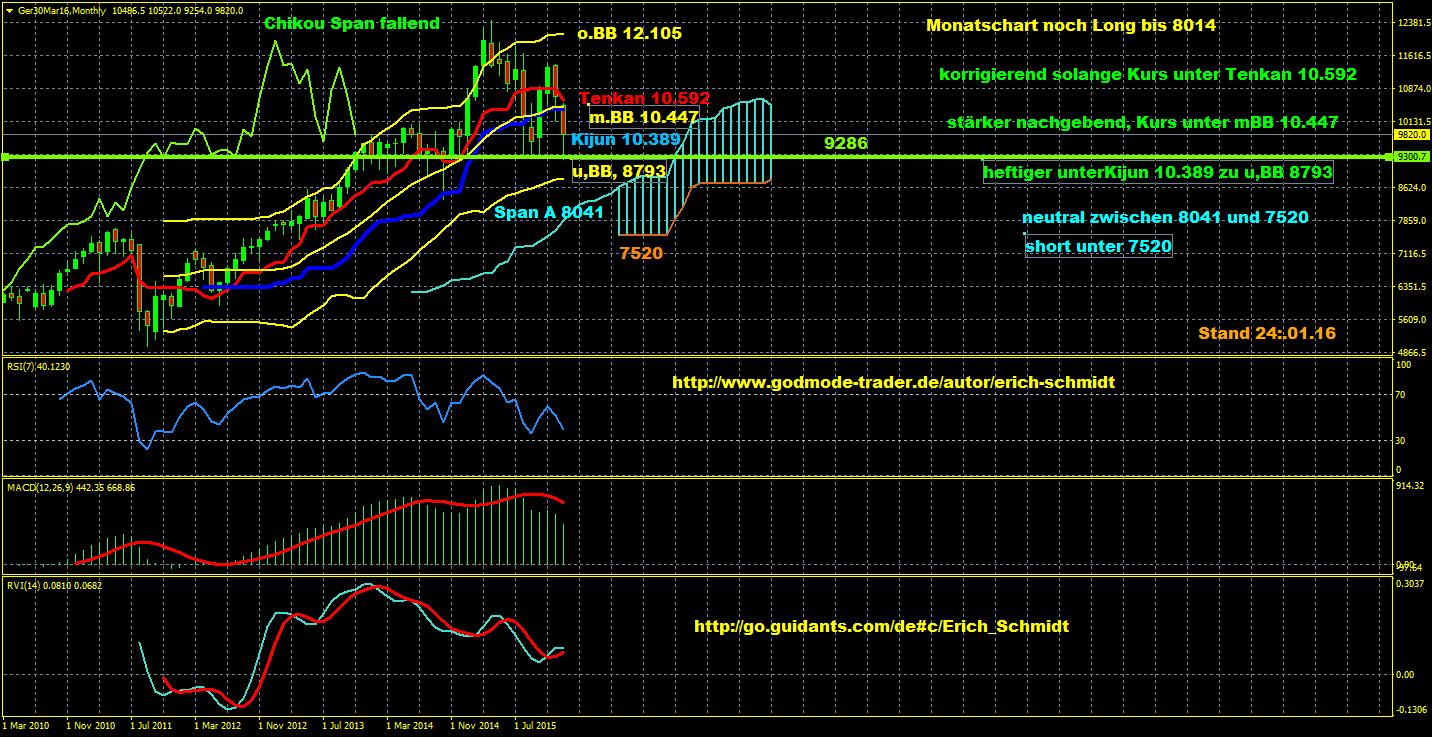 Eisbär-Ichimoku-Trading-Charts-erkannten-exakt-den-unteren-Wendepunkt-im-Dax-nach-dem-Rückgang-auf-das-Jahrestief-Chartanalyse-Erich-Schmidt-GodmodeTrader.de-3