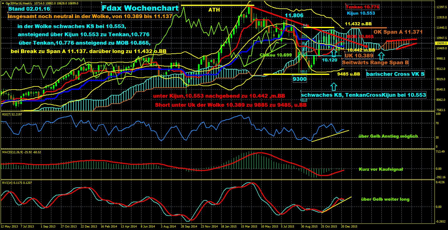 Wohin-führt-uns-das-Neue-Jahr-2016-bei-Dax-Dax-Future-Gold-EUR-JPY-Jahresrückblick-und-Ausblick-mit-den-Wolkencharts-Chartanalyse-Erich-Schmidt-GodmodeTrader.de-2
