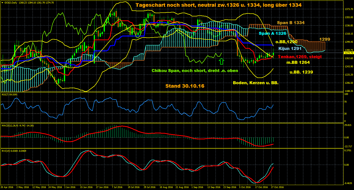 Gold-Ichomoku-Trading-der-Woche-Aufstieg-zu-neuen-Höhen-oder-gefangen-in-den-Turbulenzen-um-Clinton-und-Trump-Chartanalyse-Erich-Schmidt-GodmodeTrader.de-1