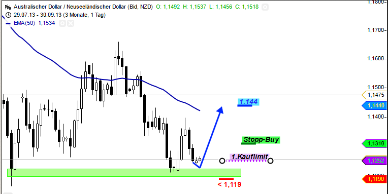 TradingIdeen-40-13-Devisen-Spezial-Chartanalyse-Bernd-Senkowski-GodmodeTrader.de-4