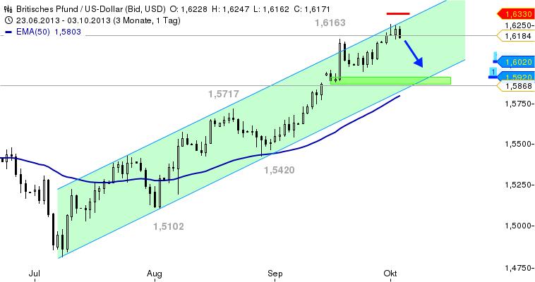 GBP-USD-Spekulativ-short-Chartanalyse-Bernd-Senkowski-GodmodeTrader.de-1