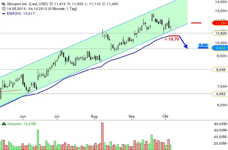 TradingIdeen-41-13-GBP-USD-Kellogg-Groupon-Travelzoo-DangDang-Chartanalyse-Bernd-Senkowski-GodmodeTrader.de-4