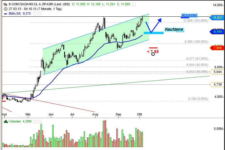 TradingIdeen-41-13-GBP-USD-Kellogg-Groupon-Travelzoo-DangDang-Chartanalyse-Bernd-Senkowski-GodmodeTrader.de-2