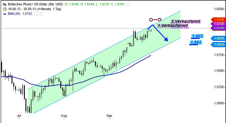 GBP-USD-Spekulativ-short-Chartanalyse-Bernd-Senkowski-GodmodeTrader.de-2