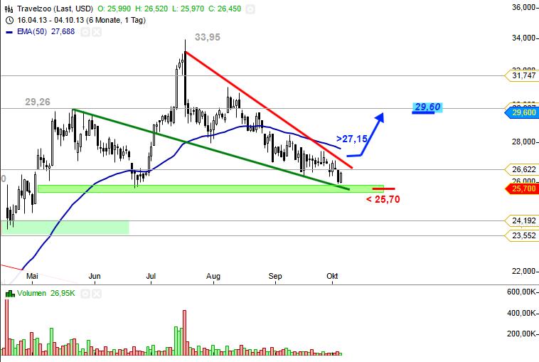 TradingIdeen-41-13-GBP-USD-Kellogg-Groupon-Travelzoo-DangDang-Chartanalyse-Bernd-Senkowski-GodmodeTrader.de-5