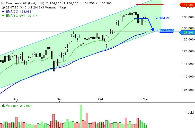 Review-TI-44-13-QSC-Continental-Best-Buy-Baidu-NZD-USD-Chartanalyse-Bernd-Senkowski-GodmodeTrader.de-2