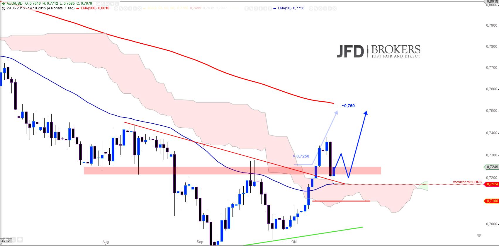 AUD-USD-daily-2-Kauf-Chance-Kommentar-JFD-Brokers-GodmodeTrader.de-1