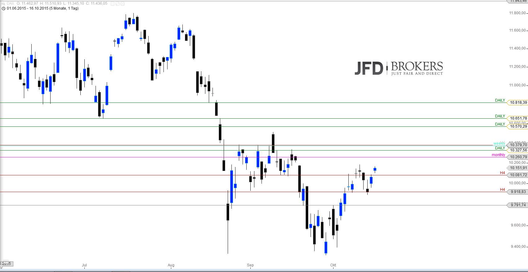DAX-Big-Picture-Analyse-Kommentar-JFD-Brokers-GodmodeTrader.de-3