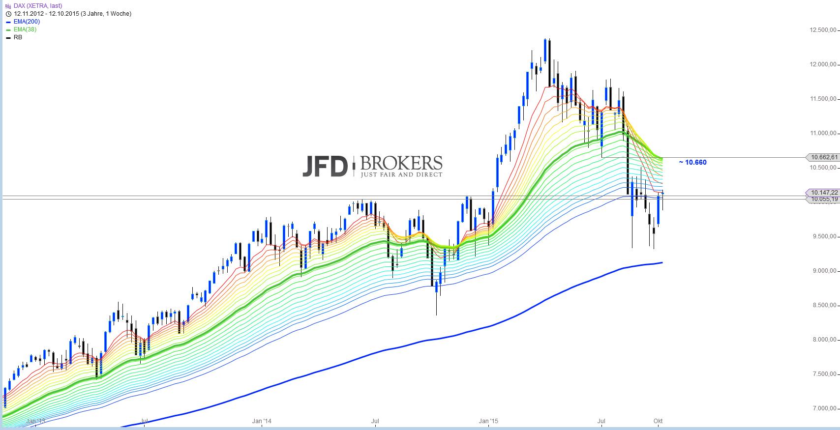 DAX-Big-Picture-Analyse-Kommentar-JFD-Brokers-GodmodeTrader.de-2