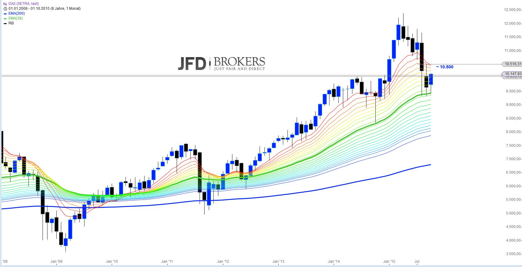 DAX-Big-Picture-Analyse-Kommentar-JFD-Brokers-GodmodeTrader.de-1