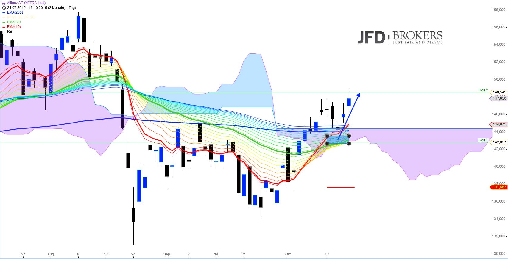 DAX-Big-Picture-Analyse-Kommentar-JFD-Brokers-GodmodeTrader.de-5