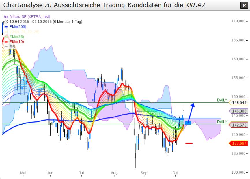 DAX-Big-Picture-Analyse-Kommentar-JFD-Brokers-GodmodeTrader.de-6