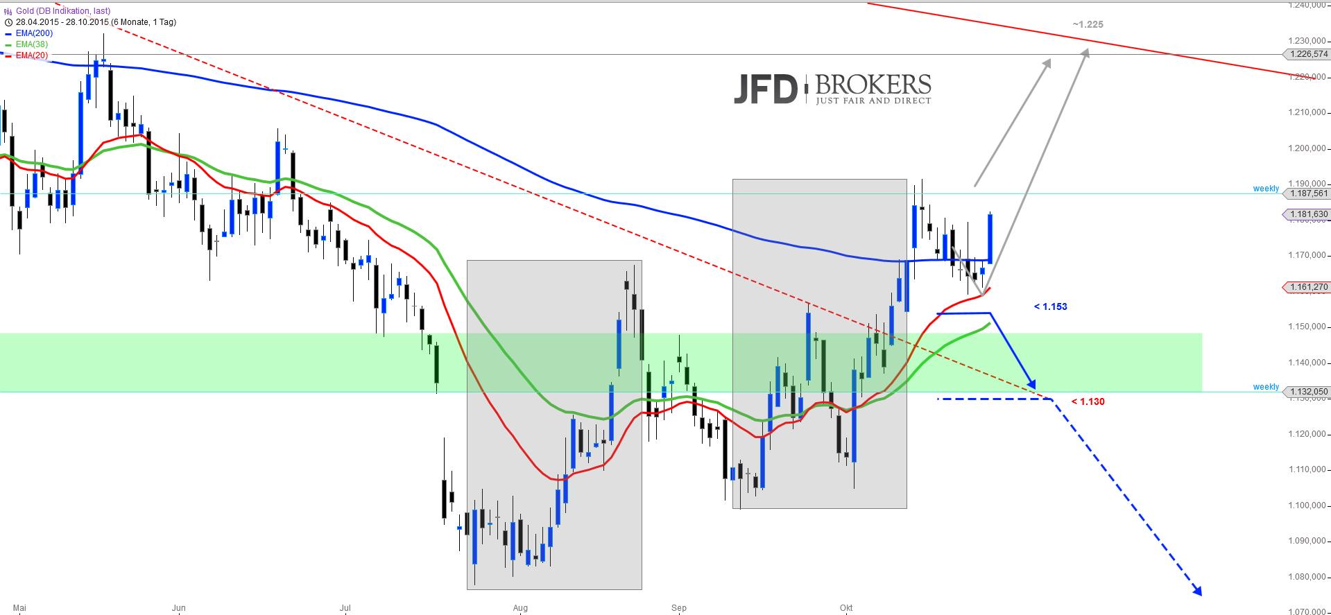 GOLD-Mit-Schwung-weiter-nach-oben-Kommentar-JFD-Brokers-GodmodeTrader.de-1