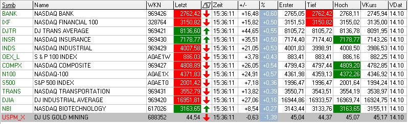 US-INDIZES-Goldsektor-etwas-unter-Druck-Chartanalyse-Bernd-Senkowski-GodmodeTrader.de-1