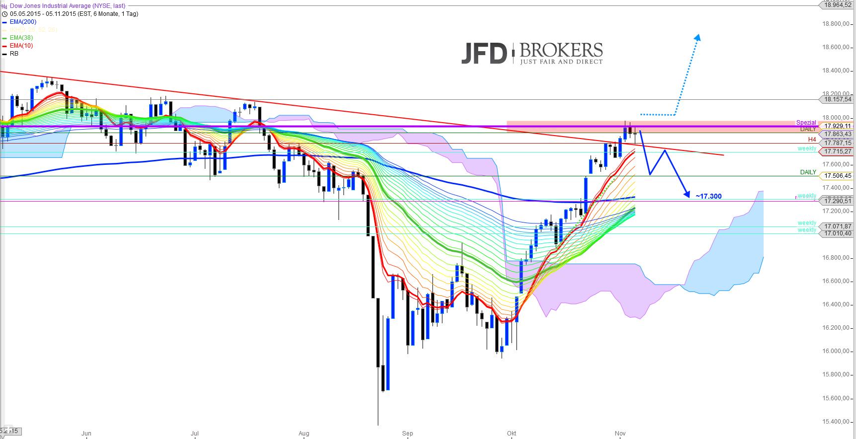 US-Indizes-Chartcheck-vor-den-NFP-Zahlen-Kommentar-JFD-Brokers-GodmodeTrader.de-2